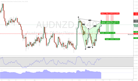 AUDNZD: AUDNZD Bearish Bat