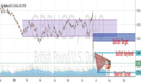 GBPUSD: GBPUSD triangle pattern was established