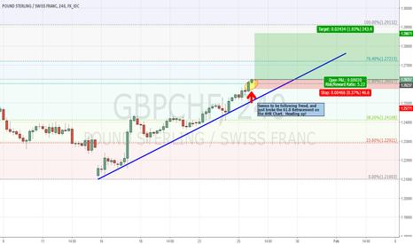 GBPCHF: GBPCHF Heading Up
