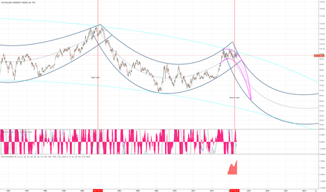 DXY: time to chart some epic bananas
