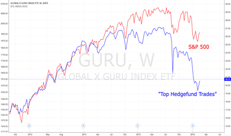 GURU: Short overcrowded trades