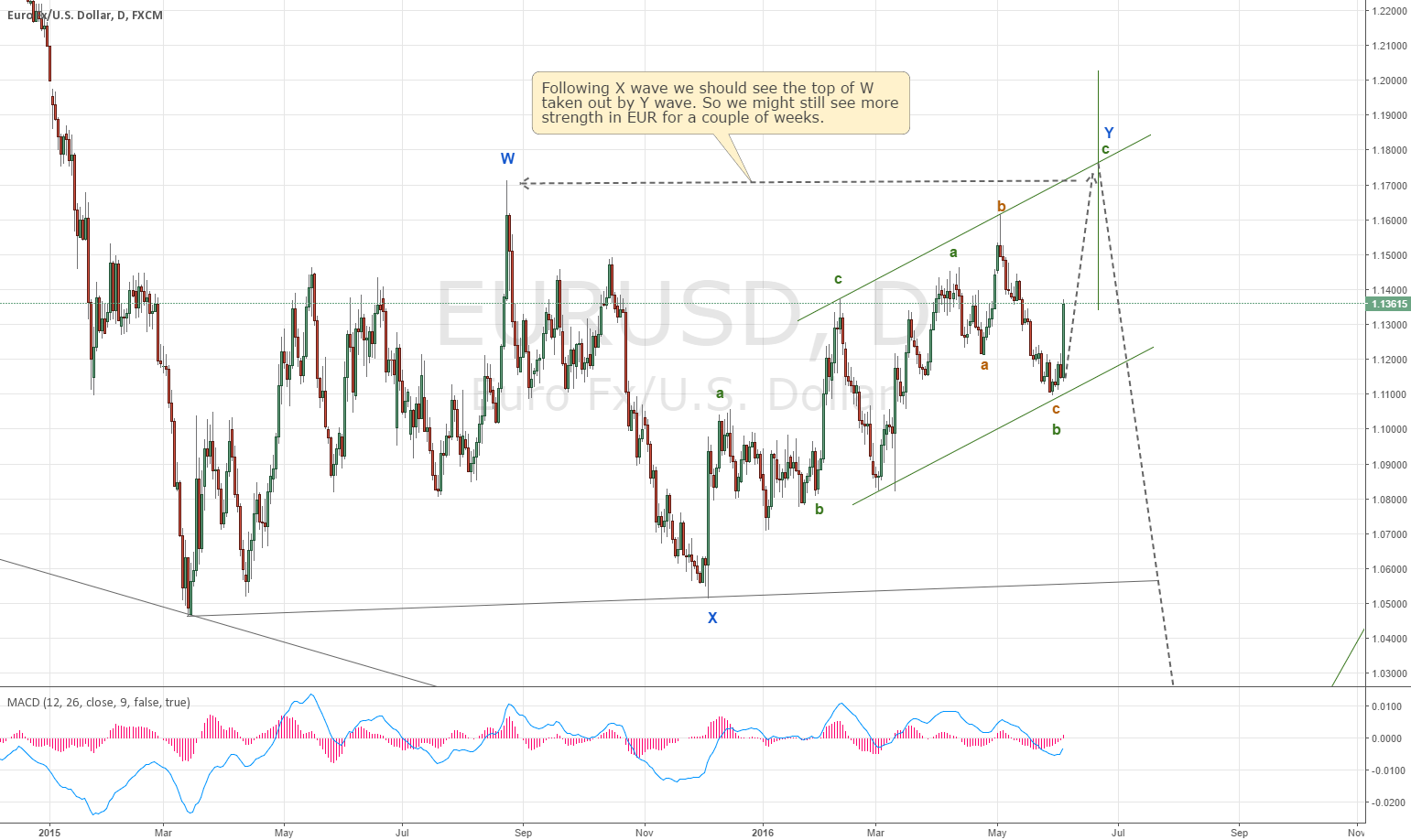 EUR may show more strength in the coming 2 weeks