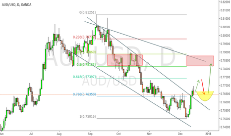AUDUSD: Running towards supply zone