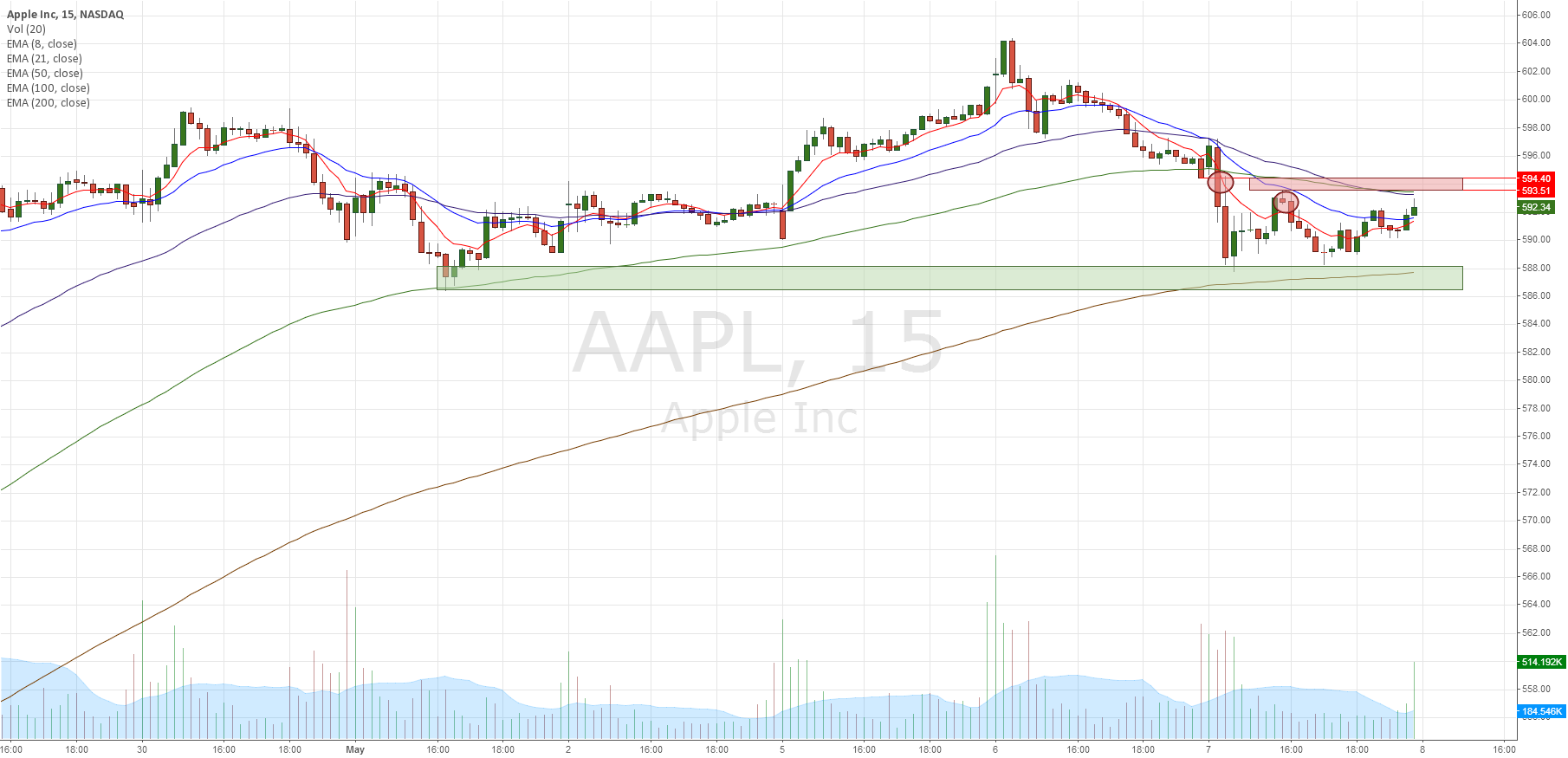 AAPL 2nd day continuation