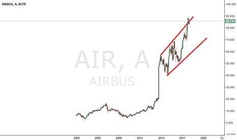 AIR: AIRBUSS -6- Hava Yolları Özel Serisi.. :D