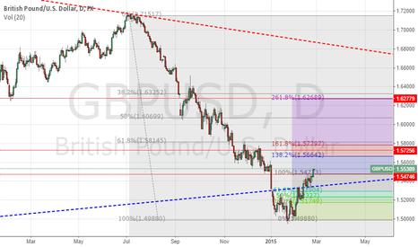 GBPUSD: G/U short term long