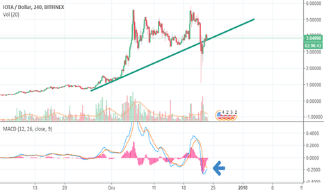 IOTUSD: IOTA back on trend line