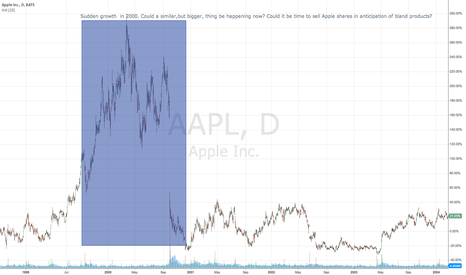 AAPL: Time to sell Apple Shares is gone