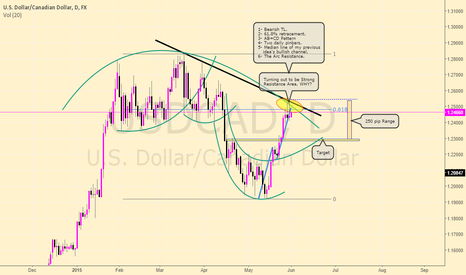 """USDCAD: Trying the new Trading View Tool """"The Arc"""" on Loonie"""