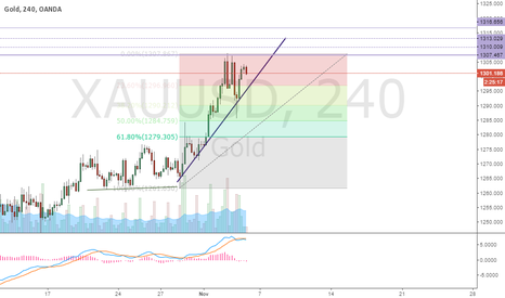 XAUUSD: A little bullish gold chart