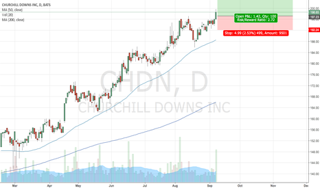 CHDN: Long CHDN following small base break!