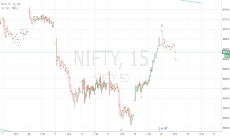 NIFTY: there can be a fall in nifty after this normal upmove