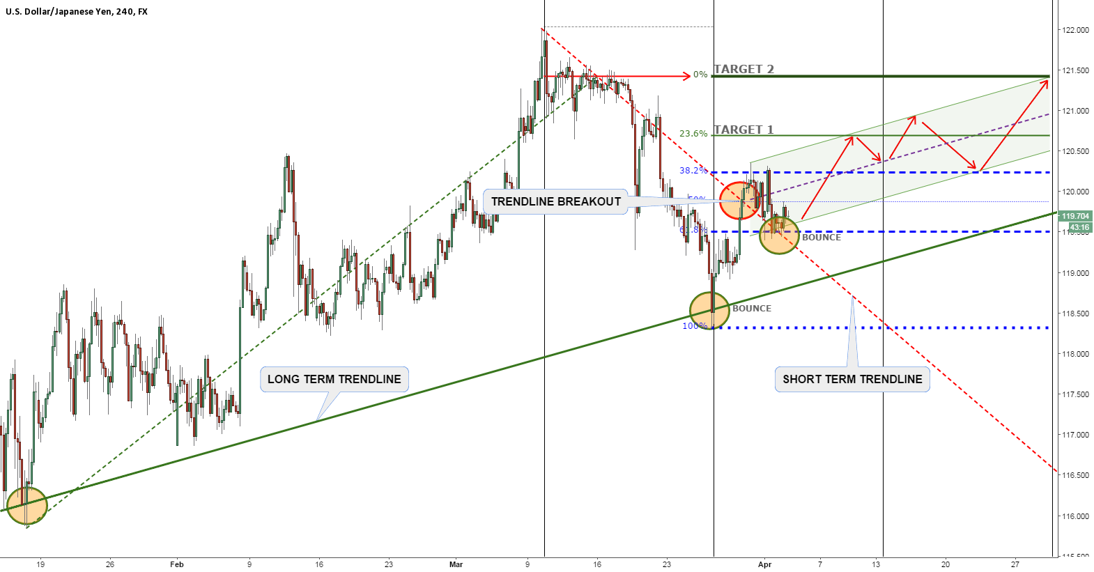 USDJPY - THE MONTH OF AN UPTREND