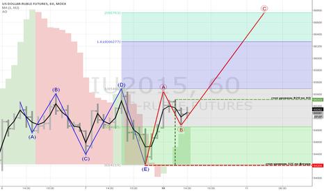 SIU2015: Расширяюшийся треугольник (H1) отработка по тренду