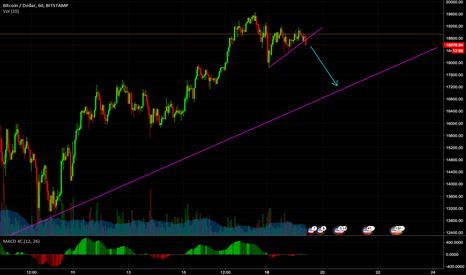 BTCUSD: Small correction is coming for BTC