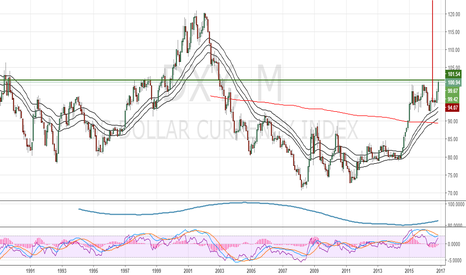 DXY: Dollar index (DXY) 2016-2017 Analysis: Rally to continue post el