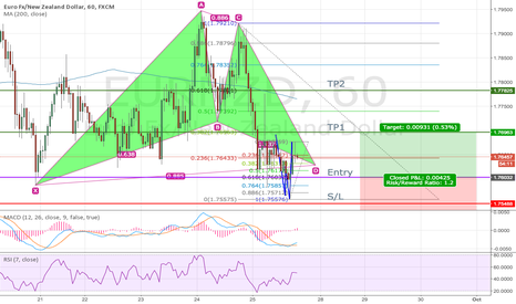 EURNZD: EUR/NZD - Bat Completed, Double bottom completed