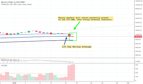 BTCUSD: Perfect Doji forming exactly on the 100 Day Moving Average line.