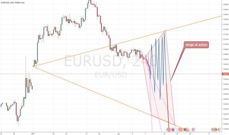 EURUSD: EUR-USD 1:1 (097) frenetic action