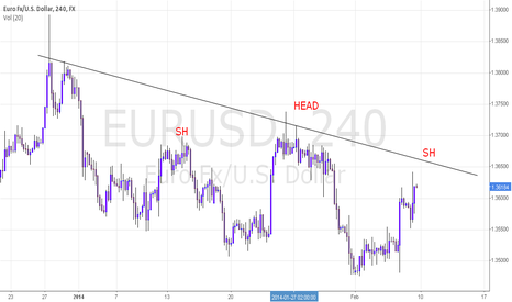 EURUSD: BEARISH  HEAD AND SH
