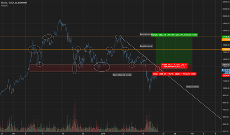 BTCUSD: BTCUSD Trading / Buy Opportunity