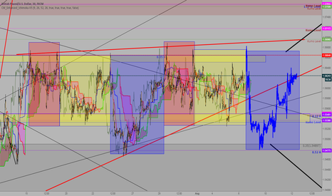 GBPUSD: Similarity in Chart GBP`