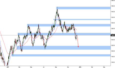 XAUUSD: XAUUSD SHORT swing on daily