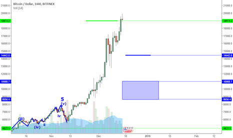 BTCUSD: Bitcoin, The CME And The 20K Target.