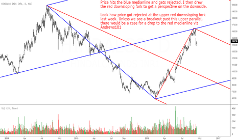 HINDALCO: Hindalco: Will It Clear Upper Parallel?