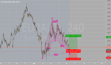 EURAUD: Bullish Bat on EURAUD