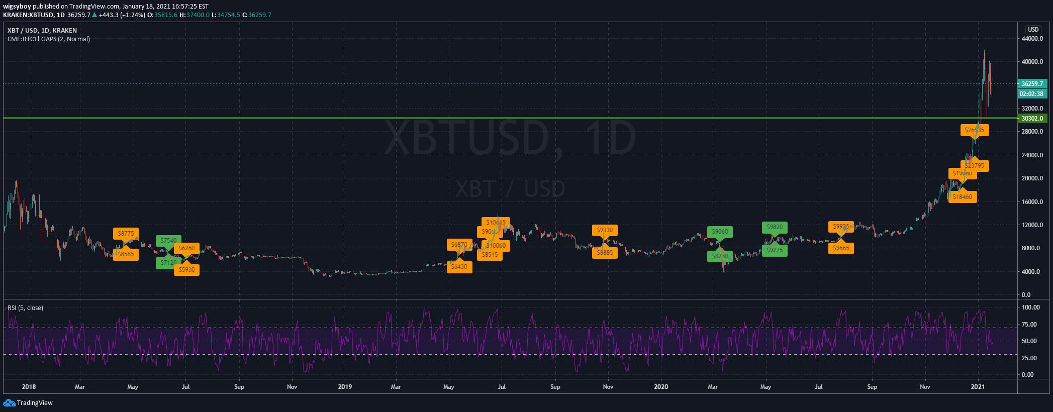 bitcoin cme futures gap tradingview mejt prekybos sistema
