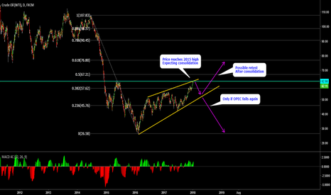 USOIL: USOIL - Daily Analysis