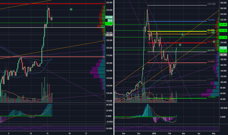 LTCUSD: Litecoin 50% Fib sell off as expected. Next 61.8?