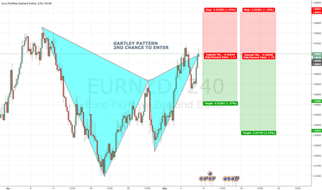 EURNZD: EURNZD 4H Bearish GARTLEY PATTERN @ MARKET