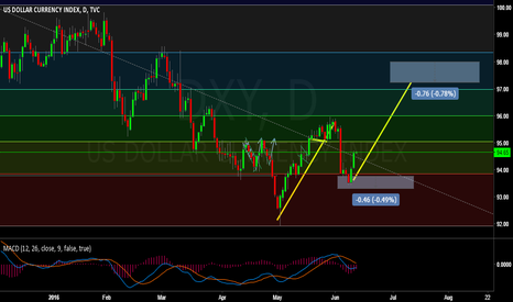 DXY: DXY set to move Up this week.