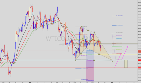 WTICOUSD: WTI   SELL TO  46.7