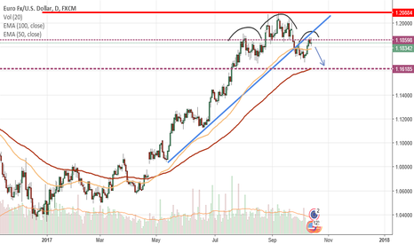 EURUSD: EUR/USD head and shoulders pattern