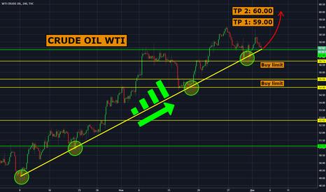 USOIL: WTI CRUDE OIL: что дальше будет с нефтью?