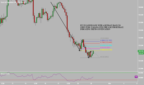 EURJPY: EURJPY SHORT OPPORTUNITY TO GET SHORT ?