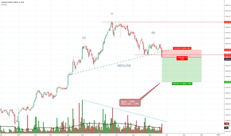 CANFINHOME: Canfin Homes Showing Classic Reversal Pattern (Head & Shoulders)