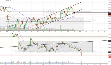 IBB: Below long term channel and intraday box
