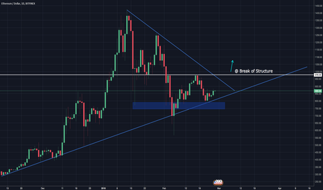 ETHUSD: ETHEREUM's DOWNFALL IS COMING TO AN END
