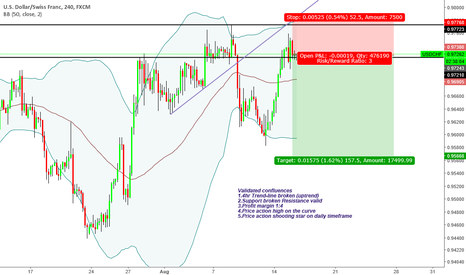 """USDCHF: """"Trade what you see not what you think"""" Bearish Sentiment"""