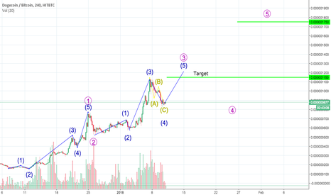 DOGEBTC: Such Currency, Plz pump; Dogecoin consolidation over?