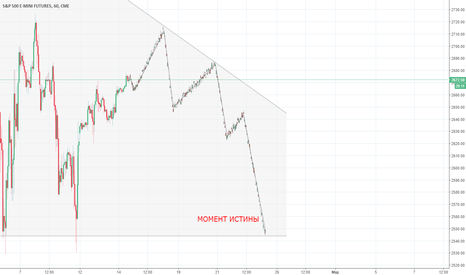 ES1!: План действий S&P 500