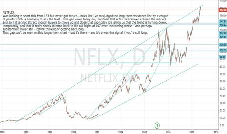 NFLX: NEtflix short set-up  Update