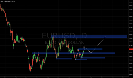 EURUSD: EUR / USD Long