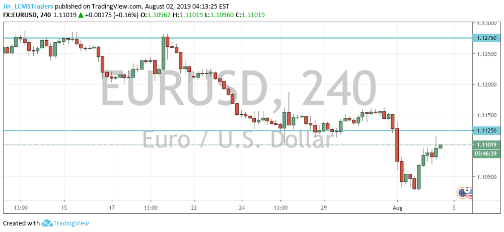 EUR/USD Outlook (2nd August 2019) for FX:EURUSD by