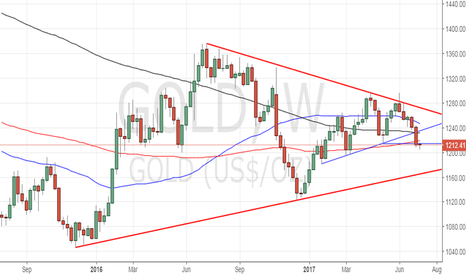 GOLD: Gold - good to buy on dips