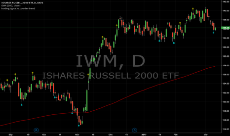 IWM: Counter-trend signals : IWM (Daily)